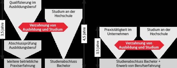 Duales Studium - Modelle
